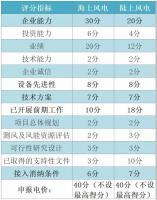 """全国首份风电""""竞价""""细则发布 不鼓励恶性价格竞争"""