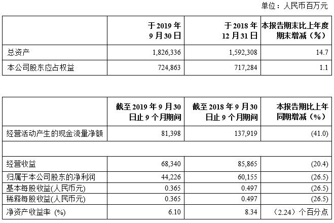 中国石化2019年前三季度净利润432.81亿元,一体化优势有效应对市场变化