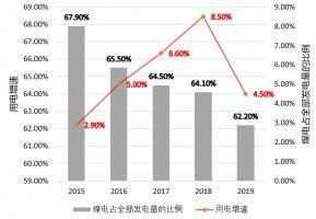 """2020年前五月48吉瓦煤电项目""""火力全开"""",八成为地方企业投资"""