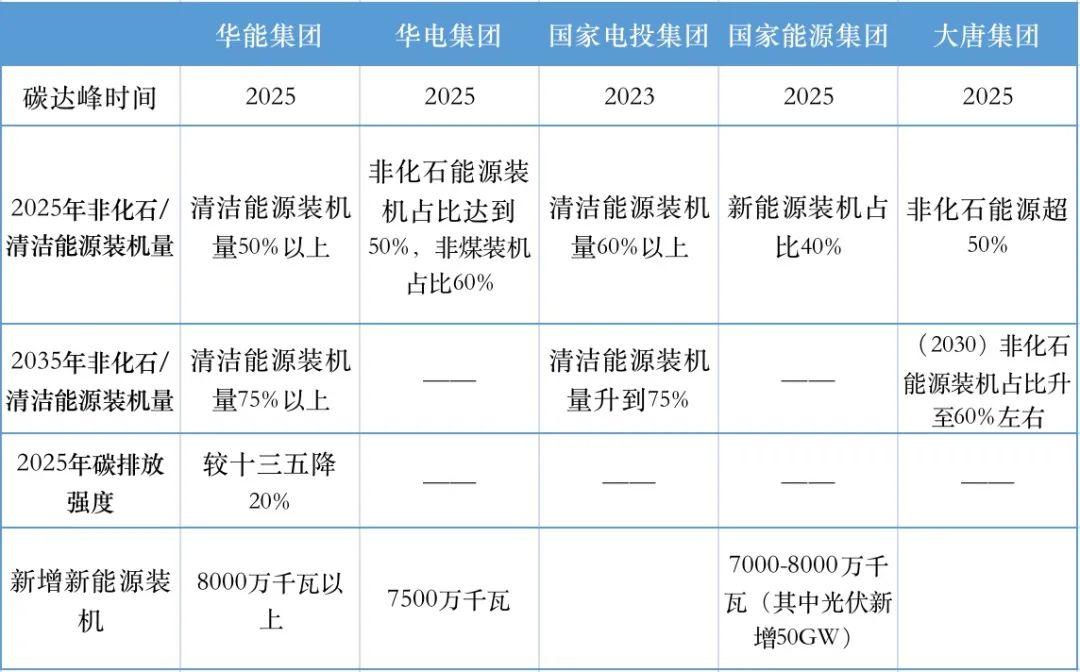 电力央企提出严控增量煤电,地方电力企业应如何求变?